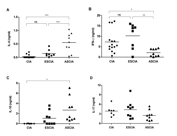 Protective effects in ASCIA mice were associated with enhanced production of IL-4 and IL-10 and reduced production of IFN-γ . 56 days after CII immunization in ESCIA mice, ASCIA mice and CIA mice, splenocytes were stimulated by anti-CD3 and anti-CD28 antibodies for 72 hrs. The cytokine contents for IL-4 (A), IFN-g (B), IL-10 (C) and IL-17 (D) were measured by ELISA as described in the Materials and Methods. Shown are samples from individual mouse combined from two or three separately performed experiments. Asterisks* and ** represented P