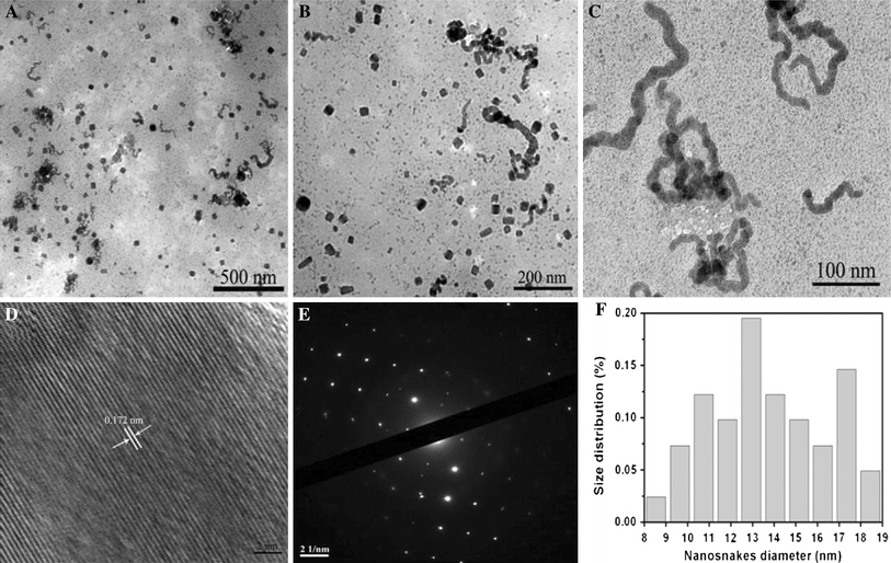 TEM images of <t>BSA–CuSe</t> <t>nanosnakes</t> obtained after different aging time in the typical experiment: a 24 h, b 48 h, and c 96 h, respectively. d HRTEM image of an individual nanosnake. e SAED pattern in an area including many nanosnakes. f The histogram of nanosnakes at 96 h