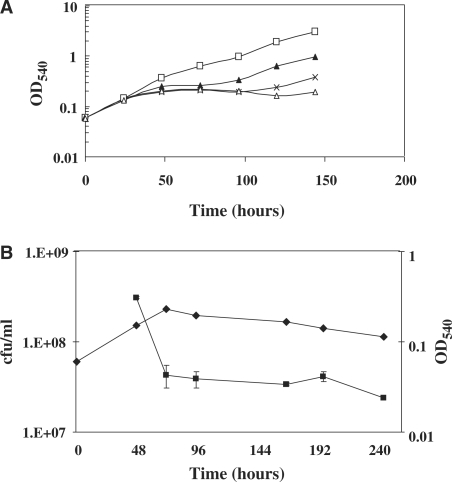 Characterization of the M. tuberculosis fadD32 conditional mutant TB47. ( A ) Growth curve in the presence of different concentrations of ATc. TB47 was grown in Middlebrook 7H9 medium containing 200 ng/ml ATc (empty triangles), 100 ng/ml ATc (crosses), 50 ng/ml ATc (filled triangles) or No ATc (empty squares). ( B ) Viable counts variation during growth inhibition due to fadD32 depletion. TB47 was grown in Middlebrook 7H9 medium containing 200 ng/ml ATc. An aliquot of the bacterial culture was collected at different time points starting from 48 h after the beginning of the experiment, diluted and plated for cfu determination. Squares: cfu/ml; diamonds:optical density at 540 nm.
