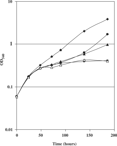 Growth curve of the fadD32 conditional mutant TB47 in the presence of ATc and pristinamycin I. Bacteria were grown in Middlebrook 7H9 without ATc (diamonds) or with 200 ng/ml ATc (all the others). Forty-eight hours after the beginning of the experiment cultures were supplemented with 20 (filled triangles), 200 (circles) or 2000 ng/ml (open triangles) of pristinamycin I. As a control, one culture grown in 200 ng/ml ATc did not receive pristinamycin I (squares).