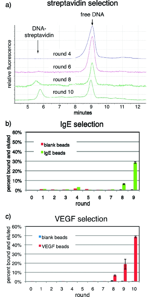 Binding activity of pools over 9 to 10 rounds of selections for binding (a) streptavidin, (b) IgE, and (c) VEGF.