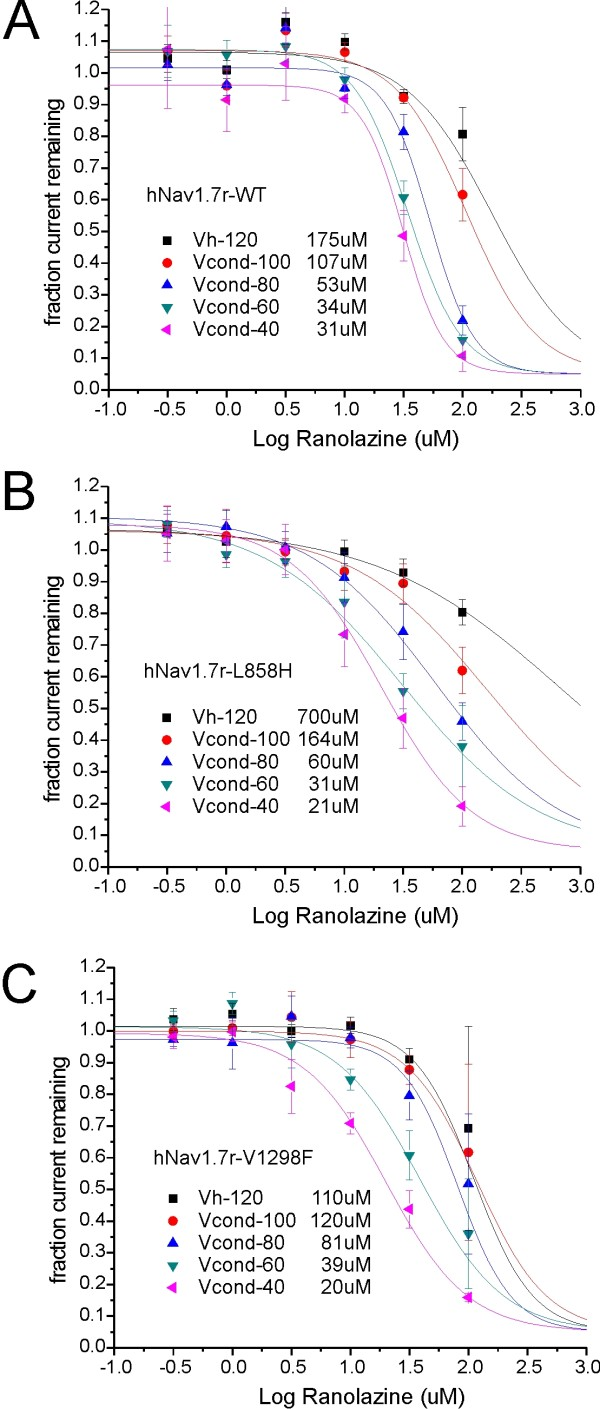 Voltage-dependence of ranolazine block of hNav1 .7r-WT and L858H and V1298F mutants: Dose-response curve fits. The extent of ranolazine block for each cell was determined for conditioning potentials ranging from the holding potential of -120 mV (resting block) to Vcond of -40 mV (inactivated block). Each cell was exposed to only one concentration of ranolazine. The dose-response curve for each conditioning potential (see legend symbols) was obtained by fitting a single-site binding curve to the average current block (3-9 cells/point).