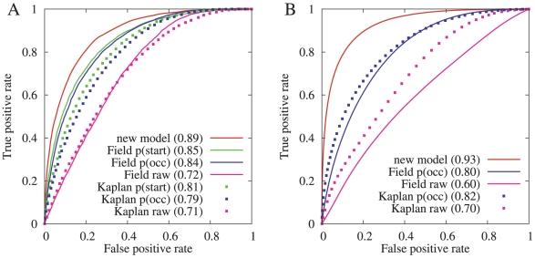 Classification performance comparisons. (A) Comparison in S. cerevisiae between our model and the models of Field et al. [4] and Kaplan et al. [10] . These two previously published models each produce three types of scores at each nucleotide: a raw binding score, a probability that a nucleosome starts at that position, and a nucleosome-occupancy probability. The S. cerevisiae dataset used in this evaluation contains the top-scoring 6,355 positions or approximately 1/8 of the entire dataset. (Top-scoring means most well-positioned based on experimental data, not highest pattern-correlation scores.) (B) Similar comparison in H. sapiens between our model and the models of Field et al. and Kaplan et al. The raw binding scores and the occupancy probabilities were downloaded from the Segal lab website. The H. sapiens dataset used in this evaluation contains 200,000 dyad positions.
