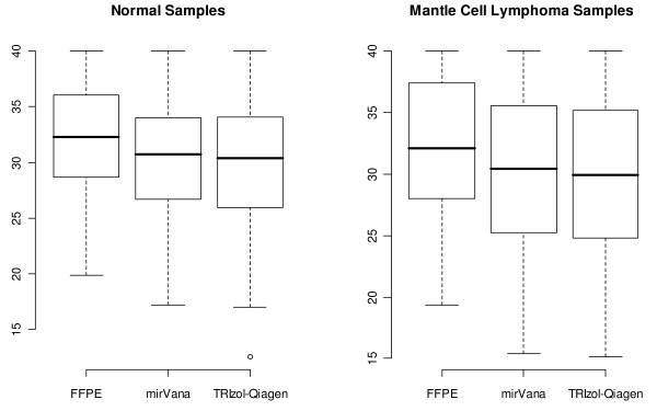 Ct values according to different extraction methods for paired fresh-frozen and FFPE tissues . Comparison of the summary statistics (mean Ct, standard deviation, and overall range of Ct values) using raw Ct scores obtained from the normal lymph nodes and mantle cell lymphoma samples extracted using three separate RNA extraction methods. On comparison of the FFPE summary statistics to those from the mirVana and TRIzol-Qiagen extraction protocols, we see that the mean Ct values obtained from the FFPE samples are significantly higher than those obtained from the mirVana and TRIzol-Qiagen extraction protocols (p