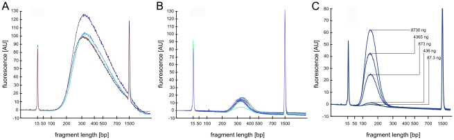 Reproducibility of double-SPRI. The panel shows DNA fragment size distributions as obtained by Bioanalyzer DNA-1000 assays. The curves represent the size fractions removed during the first separation step A ) or recovered after the second separation B ). The two size fractions were independently reproduced in 4 or 8 separation experiments. The curves in B ) represent the libraries sequenced after dSPRI based size selection, adapter ligation and PCR enrichment. While concentrations (arbitrary fluorescence units) vary between reproduced libraries the range of removed or enriched DNA fragment sizes was highly reproducible. Panel c ) shows the DNA fragment size distribution recovered after the second separation when using decreasing amounts sheared genomic DNA. dSPRI allows reliable size selection in a DNA concentration independent manner.