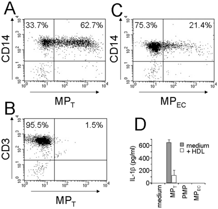 MP T specifically bind and activate human monocytes. (A–C) The binding of PKH67-labelled MP from different cellular sources to isolated human monocytes and T lymphocytes was assessed by flow cytometry. Binding of MP T (12 µg/ml) to CD14 + monocytes (A) and CD3 + T lymphocytes (B). (C) Binding of endothelial cell MP (MP EC ; 12 µg/ml) to CD14 + monocytes. (D) Monocytes (5×10 4 cells/well/200 µl/well; 96-well plates) were activated by 3 µg/ml MP T , 14 µg/ml activated endothelial cells (MP EC ) and 14 µg/ml activated platelets (PMP) in the presence (empty columns) or absence (grey columns) of 0.2 mg/ml HDL. IL-1β was measured in culture supernatants after 24 h incubation. Results are expressed as mean ± SD of triplicates.