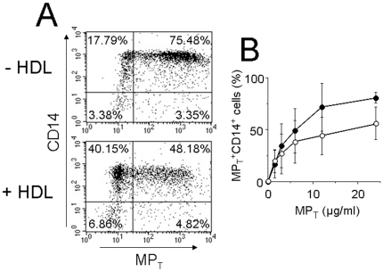 HDL inhibit the binding of MP T to human monocytes. The binding of PKH67-labelled MP T to CD14 + monocytes in the presence or absence of HDL was measured by flow cytometry. (A) Representative binding of PKH67-labelled MP T (12 µg/ml proteins) to CD14 + monocytes in the presence or absence of 0.2 mg/ml HDL (as indicated). (B) Flow cytometry measurement of the binding of increasing concentration of PKH67-labelled MP T to CD14 + monocytes in the absence (closed circles) or presence (empty circles) of 0.2 mg/ml HDL. The percentage ± SD of MP T + CD14 + monocytes (upper right panel) in 3 different experiments is presented.