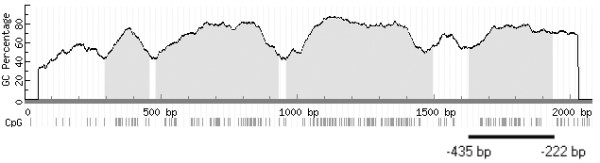 CpG islands in the SOX11 promoter region . Analysis of 2000 bp upstream of SOX11 transcription start revealed four CpG islands with a GC content above 50 percent http://www.urogene.org/methprimer/index1.html [ 45 ]. CpG dinucleotides are represented as vertical bars. Primers that amplified -435 to -222 were used in bisulfite sequencing to compare the methylation status of the SOX11 promoter region with SOX11 expression.
