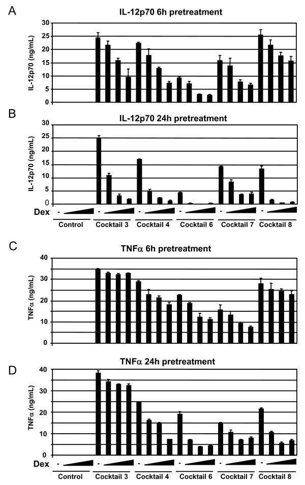 Dexamethasone prevents cocktail induction of <t>IL-12p70</t> and TNFα . Immature DCs from a single donor shows a dexamethasone-mediated dose dependent suppression of IL-12p70 and TNFα secretion. Dexamethasone was pre-incubated with imDCs for 6 hours (A and C) or 24 hours (B and D) with increasing concentration of dexamethasone at 0-0.01-0.1 and 1.0 μM. Dexamethasone treatment without cocktail did not induce IL-12p70 or TNFα (first 4 bars). The cocktails used are indicated below each set of data, and their exact composition is seen in table 1. This shows one representative example out of three. Cell viability was not significantly affected by treatment with cocktail and/or dexamethasone (not shown).