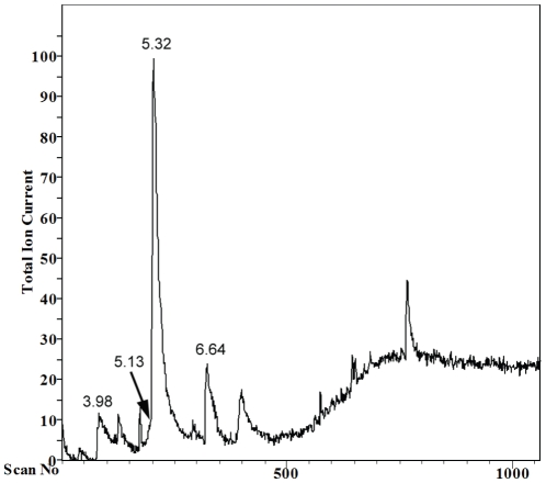 GC-MS analysis of active fraction separated from S. boulardii extract. Peak at 3.98 min corresponds to presence of caproic acid (C6:0), peak at 5.13 min to 2-phenylethanol, peak at 5.32 min to caprylic acid (C8:0), peak at 6.64 min to capric acid (C10:0).