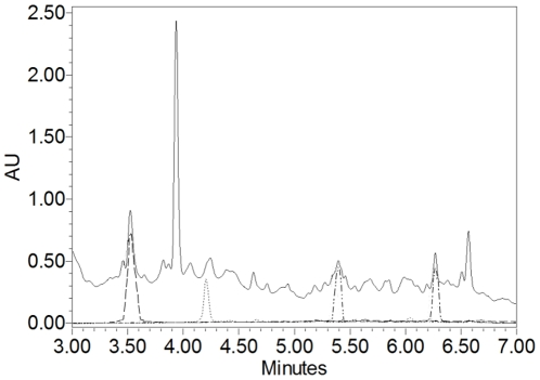 UPLC chromatograms of 2-phenylethanol and fatty acids as compared with S. boulardii extract monitored at 220 nm. Solid line represents 96 µg of S. boulardii extract, dashed line 5.1 µg of 2-phenylethanol, dotted line 17.4 µg of caproic acid (C6:0), dash-dot-dot line 21.4 µg of caprylic acid (C8:0), dash-dot line 25.8 µg of capric acid (C10:0).