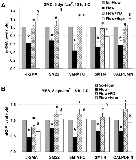 Effects of PD98059 and heparinase on SMC marker gene expression under 2-D laminar flow. PD98059 and heparinase reverse laminar flow-induced reductions in expression of SMC marker genes in 2-D. SMCs (A) and MFBs (B) were pretreated with PD98059 (PD) or heparinase III (Hepr) for 3 h, and then exposed to 8 dyn/cm 2 laminar shear stress for 15 h. Gene expression was analyzed by RT-qPCR and normalized to its own Flow without PD or Hepr treated case. All the data are presented as mean ± SEM. * P