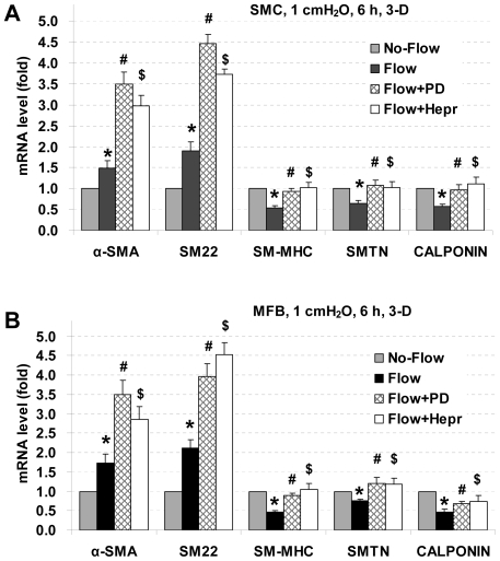Effects of PD98059 and <t>heparinase</t> on SMC marker gene expression under 3-D interstitial flow. PD98059 and heparinase reverse interstitial flow-induced reductions in SM-MHC, smoothelin, and calponin expression, but further enhance α-SMA and SM22 expression in 3-D. SMCs (A) and MFBs (B) in collagen gels were pretreated with PD98059 (PD) or heparinase <t>III</t> (Hepr) for 3 h, and then exposed to interstitial flow (1 cmH 2 O) for 6 h. Gene expression was analyzed by RT-qPCR and normalized to its own Flow without PD or Hepr treated case. All the data are presented as mean ± SEM. * P