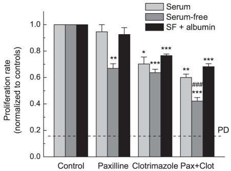 Effects of the BK blocker paxilline and the IK blocker clotrimazole on U251 cell proliferation in serum-containing and serum-free media. Paxilline (10 µM) and clotrimazole (10 µM) were added to culture media alone or in combination, and rates of cell proliferation were determined 48 hrs later using an MTT proliferation assay. Proliferation assays were performed in standard cell culture medium (DMEM +10% FBS), serum-free OptiMEM medium supplemented with serum substitute B27, or in OptiMEM+B27 additionally containing bovine serum albumin (2 mg/ml). Quantitatively similar data were obtained using Coulter counter assay (see Fig. S2 ). *, p