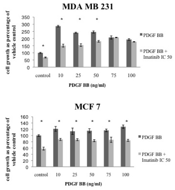Imatinib inhibits PDGF BB dependent cell proliferation in breast cancer cell lines . Cells were incubated with increasing concentrations of PDGF BB and imatinib (IC 50). Cell growth was measured by MTT-assay.