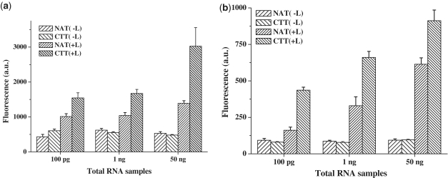 The expression levels of hsa-miR-21 in total RNA samples with the dumbbell probe of ( a ) 50 nM and ( b ) 25 nM. Negative controls (−L) were performed with identical conditions in total RNA samples (+) without adding T4 DNA ligase. Statistical analysis was performed by paired t -test. Error bars (SD) were estimated from three independent measurements.