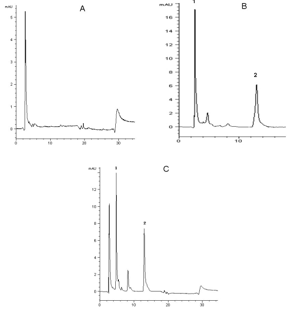 HPLC chromatograms of mangiferin in the eye. HPLC separation was performed using the Agilent 1200 Series Rapid Resolution system. A COSMOSIL 5C 18 —MS—IIanalytical column (4.6 mm×250 mm, 5 μm) was used and operated at 25 °C. The mobile phase consisted of methanol −2% glacial acetic acid (40:60,v:v). Typical chromatograms of blank eye, blank eye spiked with mangiferin and I.S., and rat eye sample after injection of mangiferin are presented. Mangiferin and the I.S. were eluted at 5.6 and 12.16 min, respectively. The total run time was less than 30 min. A good separation of the I.S. and mangiferin was obtained under the specified chromatographic conditions. There is no disturbance from the background signals in the eye after the protein precipitation step. A : Typical chromatogram of blank eye sample. B : Typical chromatogram of blank eye sample spiked with standard mangiferin (1 μg/ml) and I.S. C : Typical chromatogram of eye sample containing mangiferin (5.63 µg/ml) collected at 1 h after mangiferin administration (50 mg/kg, i.v.).