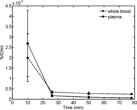 Decay-corrected TACs of [ 11 <t>C]docetaxel</t> (%ID/ml versus time p.i.) in plasma and whole blood