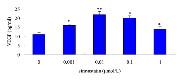Effect of simvastatin on the release of VEGF by bone marrow-derived MSCs in vitro . MSCs were exposed to increasing doses of simvastatin for 24 h. Then, 24 h after replacement of the culture medium, VEGF concentration was measured by ELISA. Means ± SD of measurements from one experiment (n = 4). * p
