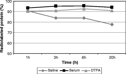 Analysis of 99m Tc-HYNIC-IL2 stability in human serum, saline, and DTPA solution after purification by <t>tC2</t> <t>Sep-Pak.</t>