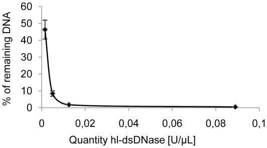 Efficiency of hl-dsDNase treatment. 1.3 pg of λ <t>DNA</t> was incubated with various quantities of hl-dsDNase in 90% <t>Taq</t> DNA polymerase storage buffer for 30 minutes at 25°C and qPCR quantification of a 73 bp fragment was performed. The average of the percentage of remaining DNA is plotted as a function of the quantities of hl-dsDNase.