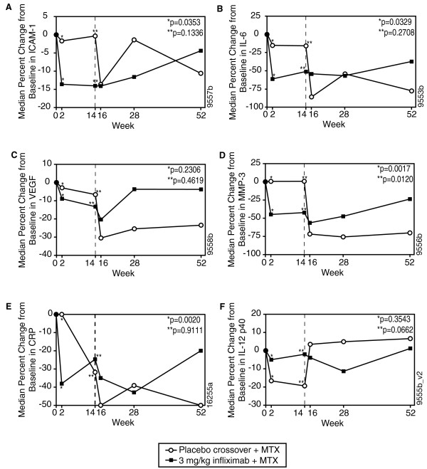 Change in median levels of serum inflammatory markers over time in patients who received infliximab 3 mg/kg + MTX or placebo + MTX through week 14 with a crossover to infliximab 6 mg/kg + MTX for <t>ICAM-1</t> (A), IL-6 (B), VEGF (C), MMP-3 (D), CRP (E), and IL-12p40 (F) . MTX, methotrexate; ICAM-1, intracellular cell adhesion molecule-1; IL-6, interleukin-6; VEGF, vascular endothelial growth factor; MMP-3, matrix metalloproteinase-3; CRP, C-reactive protein; IL-12p40, interleukin 12.
