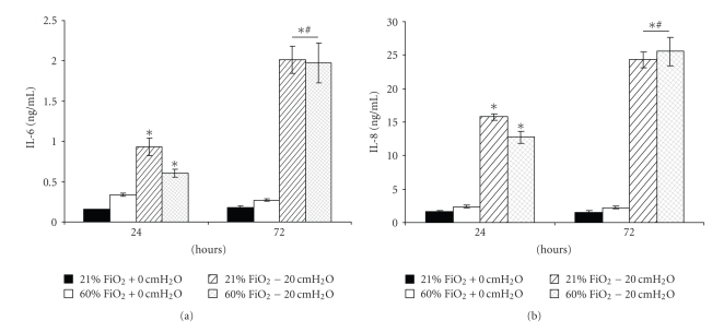 proinflammatory cytokines in ASF from normoxia- or hyperoxia-exposed Calu-3 monolayers with or without +20 cmH 2 O. Both IL-6 (a) and IL-8 (b) increased in pressure-exposed groups over time ( P