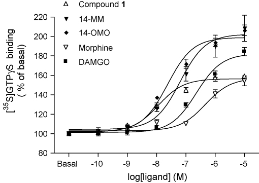 Concentration-dependent stimulation of [ 35 S]GTPγS binding by compound 1 , and 14-MM, 14-OMO, morphine and DAMGO in rat brain membranes. Data are shown as % stimulation over basal [ 35 S]GTPγS binding and represent the mean ± SEM of at least three independent experiments, all performed in triplicate.