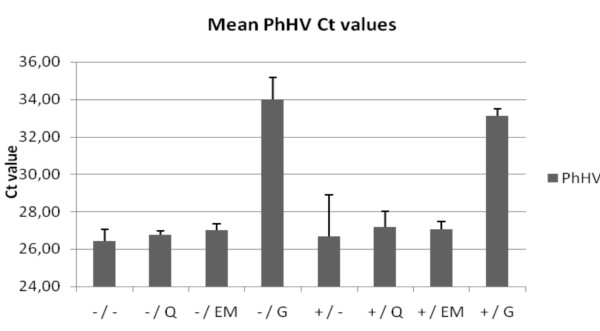 Internal control amplification . Mean Ct value of PhHV PCR of the 4 materials (A, B, C and D) for the different extraction methods. The +/ and -/ indicate the use of proteinase K digestion or no digestion, respectively. The different extraction methods are indicated by: heat-treatment =/-, QIAamp DNA extraction =/Q, EasyMAG DNA extraction =/EM, Gentra DNA extraction =/G.