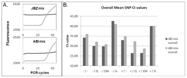 SNP analysis using real time PCR . A . Two representative component plots generated after proteinase K treatment followed by EasyMAG extraction from colon tissue B and real time amplification using SNP assay rs1350138. The light grey line indicates allele 1 (VIC label), the dark grey line indicates allele 2 (FAM label). B . Mean Ct value of SNP rs2043731 and rs1350138 of the 4 materials (A, B, C and D) in JBZ 4× mastermix or ABI 2× mastermix for the different extraction methods. The +/ and -/ indicate the use of proteinase K digestion or no digestion, respectively. The different extraction methods are indicated by: heat-treatment =/-, QIAamp DNA extraction =/Q, EasyMAG DNA extraction =/EM, Gentra DNA extraction =/G.