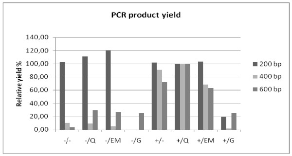 Assessment of maximum amplicon length: PCR product yield . Mean relative yield (%) of 200, 400 and 600 bp PCR products of 4 materials (A, B, C and D). The prot. K + QIAamp extraction's yield was set at 100%. The +/ and -/ indicate the use of proteinase K digestion or no digestion, respectively. The different extraction methods are indicated by: heat-treatment =/-, QIAamp DNA extraction =/Q, EasyMAG DNA extraction =/EM, Gentra DNA extraction =/G.