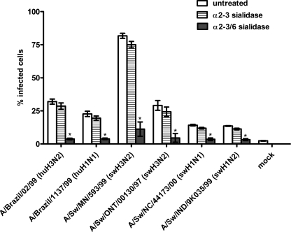 Sialidase treatment of SRECs prior to virus infection. The data shown are the mean ± S.E. of three independent experiments performed in triplicate. *, p