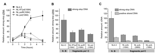 The presence of RT functional domains from HIV-1 subtype C leads to decreased cDNA accumulation . A - Endogenous reverse transcription (ERT) in permeabilized virions. Purified and p24 CA -normalized virus particles of either the backbone NL4-3 or NL-based chimeric viruses were subjected to ERT with addition of dNTPs and permeabilizing agent melittin. Samples without dNTPs were used as a control. DNA was harvested after the indicated time of incubation. The relative amounts of negative-strand strong-stop DNA were measured using quantitative real-time PCR. Data from the control samples were subtracted. Levels of cDNA are shown as percentages of the peak accumulation detected in virions of NL4-3 at 5 h after initiation of incubation. Error bars show the standard deviation from three independent viral preparations. B - Accumulation of early or strong-stop viral DNA in Sup-T1 cells at 24 h p.i. Untreated or treated with 10 μM nevirapine cells were infected with backbone NL4-3 or the chimeric viruses, containing pol fragments from subtype C 1084i isolate using spinoculation. Relative amounts of reverse transcription products were measured using quantitative real-time PCR analysis of DNA from infected cells after incubation with or without 10 μM nevirapine. Data from nevirapine-treated samples were subtracted. Levels of cDNA are shown as percentages of the maximal accumulation detected for cDNA in cells infected with NL4-3 virus strain. Error bars show the standard deviation from three independent viral preparations. C - Accumulation of early and late reverse transcription products in Sup-T1 cells infected with recombinant viruses carrying protease and RT polymerase domain from 1084i, 2669i, and 1984i isolates of subtype C at 24 h p.i. The cells were infected with the indicated viruses as described in B. Harvested DNA was measured using quantitative real-time PCR analysis. Levels of cDNA are shown as percentages of the maximal accumulation detected for negative strand stro