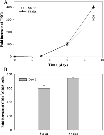 Fold increase of TNCs ( a ) and CD34 + /CD38 − ( b ) cells in static and dynamic cultures with fresh isolated cells for 9 days. The concentrations of the inoculum and maintenance density were at 5 × 10 4 and 10 6 cells/ml, respectively