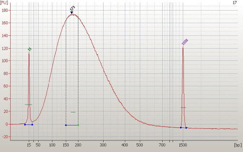 Sonicated DNA. An electropherogram produced using an Agilent Bioanalyzer 2100 illustrating the size-range of DNA used in AutoMeDIP-seq. Approximately, 45% of the sample is contained between 150 and 250 bp.