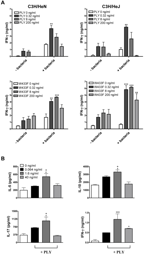 PLY enhances <t>cytokine</t> production by splenocytes independently of TLR4. (A) Spleen cells from C3H/HeN and C3H/HeJ mice were incubated for 72 hours with PLY (0.32–200 ng/ml) (58,500 HU/mg) or W433F in the presence or absence of HkSp (1 bacterium:1 spleen cell). Splenocytes were then stimulated with PMA (5 µg/ml) and ionomycin (300 ng/ml) for a further 24 hours to activate the cells. IFN-γ concentrations were determined in supernatants. ** P