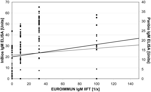 Scatter blot comparing the results of the InBios and the Panbio <t>IgM</t> capture <t>ELISA</t> with the results of the EUROIMMUN IgM IIFT. To facilitate the readability one IIFT outlier (1∶320) was taken out of the diagram. Test values: Panbio IgM capture ELISA results (▪), InBios IgM capture ELISA results (⧫). Trend line: Panbio IgM capture ELISA results (thin), InBios IgM capture ELISA results (thick).