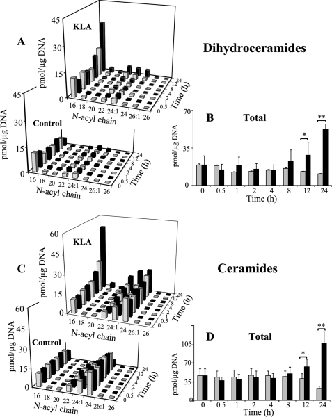 KLA induces time-dependent increases in <t>ceramide</t> and dihydroceramide. RAW264.7 cells were incubated with vehicle control (PBS) or KLA (100 ng/ml). Following treatment, cells were harvested at the indicated time points for lipid extraction and analysis by LC <t>ESI-MS/MS.</t> A , amounts of the major chain length subspecies of DHCer. Data represent the means ( n = 9). B , amounts of total DHCer (a summation of all chain lengths) in KLA versus control conditions. Data represent the means ± S.E. ( n = 9); *, p ≤ 0.05; **, p ≤ 0.001. C , amounts of the major chain length subspecies of Cer. Because of the difficulties in visualization, the quantities of ceramide subspecies in control treated cells at the 24-h time point are as follows: C16 (9 pmol/μg DNA); C18 (0.4 pmol/μg DNA); C20 (0.2 pmol/μg DNA); C22 (1.9 pmol/μg DNA); C24:1 (5.4 pmol/μg DNA); C24 (5.5 pmol/μg DNA); C26:1 (0.2 pmol/μg DNA); and C26 (0.1 pmol/μg DNA). Data represent the means ± S.E. ( n = 9). D , amounts of total Cer (a summation of all chain lengths) in KLA versus control conditions. Data represent the means ± S.E. ( n = 9); *, p ≤ 0.05; **, p ≤ 0.001.