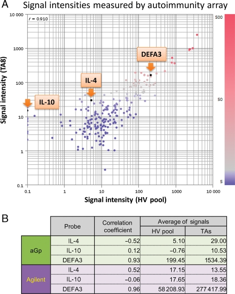 The aGp array provides sufficient sensitivity for diagnostic application. (A) A scatter plot of the log of signal intensity of the HV pool versus patient TA8 is plotted along the horizontal and vertical axes, respectively. DEFA3, IL-4 and IL-10 genes are indicated by orange arrows. The attached colour bar indicates a relative intensity scale. (B) The correlation coefficients of the Genopal™ autoimmunity array and Agilent's microarray against qPCR are shown. The correlation coefficient of DEFA3 for both Genopal™ and Agilent's arrays was high. On the other hand, because the signal intensities of IL-4 and IL-10 were within two orders of magnitude, as shown in the columns on the right, the correlation coefficient of IL-4 or IL-10 is lower than DEFA3.