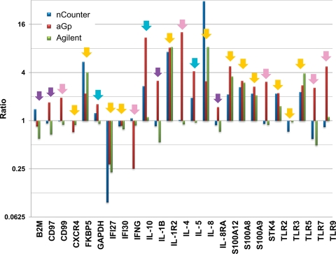 Comparison of the mRNA expression levels ( y -axis) of 25 selected genes ( x -axis) in PBMCs of patient TA8 using nCounter™ (blue bars), aGp array (Genopal™; red bars) or Agilent's microarray (green bars). Yellow arrows indicate genes that had similar expression levels in the three methods. Turquoise or pink arrows indicate the genes used by nCounter™ to favour aGp or Agilent in terms of their expression levels. Purple arrows indicate the genes that exhibited different expression levels among the three methods.