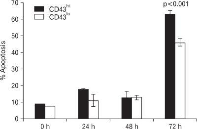 Attenuation of apoptosis in CD43 lo population. Spleen cell suspensions from naïve OT-I mice were cultured for 7 days with 100 nM OVAp in the presence of IL-12. Then, activated OT-I cells were MACS-purified and rested for 3 additional days without any stimulant and with IL-2. At the indicated time points, the cells were harvested and apoptotic cell death was determined by Annexin V and 7-AAD double-staining. The samples were assayed in triplicate and the error bars represent the SD values of the mean.