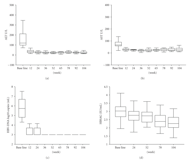 Biochemical and virological responses after adefovir dipivoxil treatment. ALT (a), AST (b), HBV-DNA loading (c), and HBsAg levels (d) were examined in the serum samples from chronic HBV patients at adefovir dipivoxil treatment week of 0 (baseline), 12, 24, 36, 52, 65, 78, 92, and 104 ( P value for all treatment were statistically different from baseline