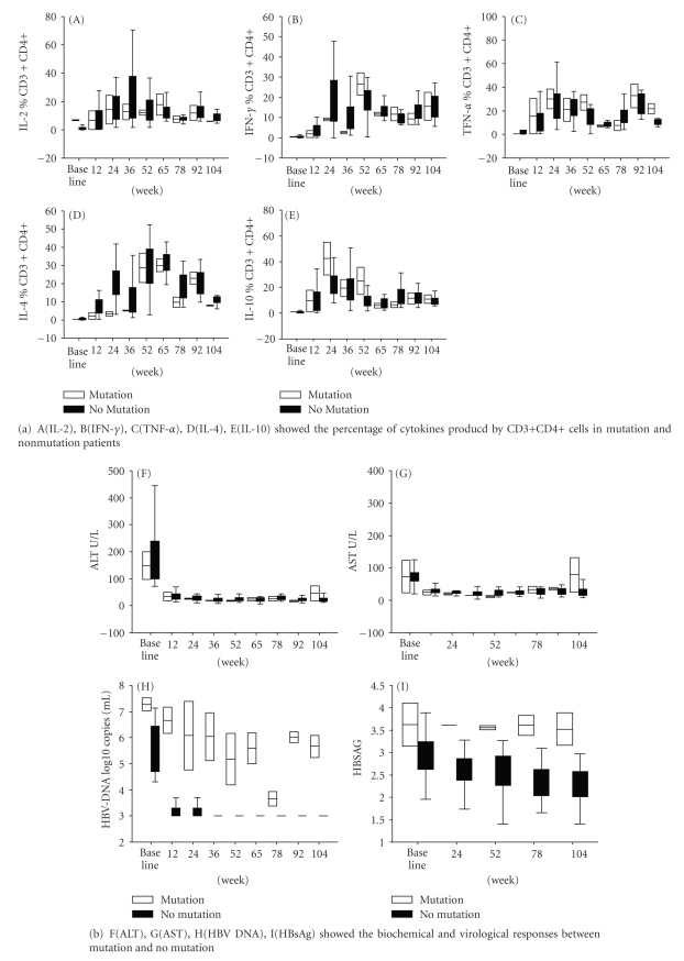 Analysis of Th1/Th2 cytokine producing CD3+CD4+ cells at <t>adefovir</t> <t>dipivoxil</t> treatment week (TW) between mutation and no mutation.