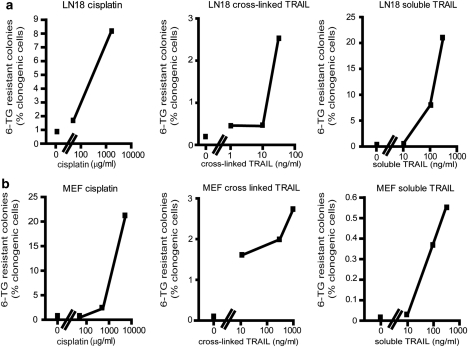 Mutation frequencies of TRAIL and cisplatin. Mean mutation frequencies of LN18 ( a ) and mouse embryo fibroblast ( b ) cells are expressed as the percentage of clonogenically competent cells that generated 6-TG-resistant colonies. The X-axes show the doses analyzed (in log scale). Only doses that enabled the clonogenic survival of more than five cells per experiment were included in this analysis.