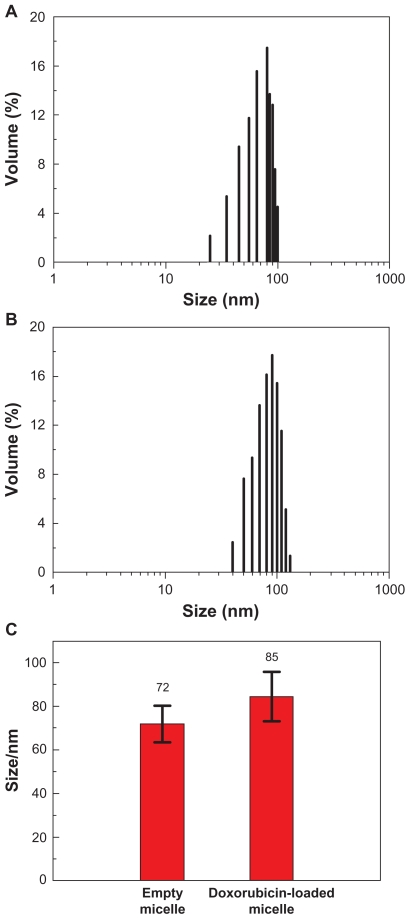 Size distributions of ( A ) empty, ( B ) doxorubicin-loaded Gal-PEG-b-PLMA micelles, and ( C ) their mean sizes measured by dynamic light scattering method. Abbreviation: Gal-PEG-b-PLMA, galactosylated methoxy poly(ethylene glycol)/poly(l-lactide-co-β-malic acid) block copolymer.