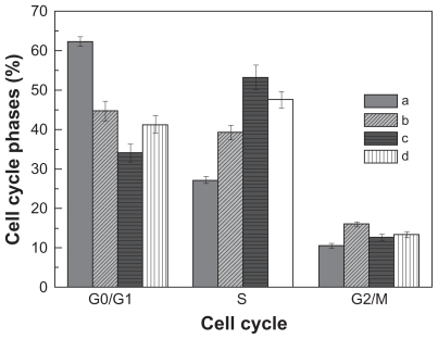 The cell cycle profiles of HepG2 cells before and after doxorubicin treatment for 12 hours: A ) control group, B ) free doxorubicin group, C ) doxorubicin-loaded PEG-b-PLMA micelle group, and D ) doxorubicin-loaded Gal-PEG-b-PLMA micelle group. The data represent mean ± standard deviation where n = 3. Abbreviations: PEG-b-PLMA, methoxy poly(ethylene glycol)/poly(l-lactide-co-β-malic acid); Gal-PEG-b-PLMA, galactosylated methoxy poly(ethylene glycol)/poly (l-lactide-co-β-malic acid).