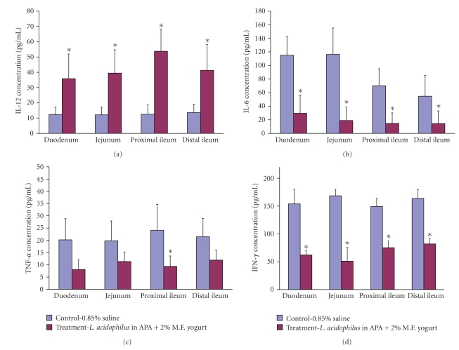 The effect of treatment on luminal cytokine concentration levels found in duodenum, jejunum, and proximal and distal ileum: IL-12 (a), IL-6 (b), TNF- α (c), and IFN- γ (d). Data represent the mean ± SD of concentration levels per group; n = 24. Asterisks: statistical differences ( P