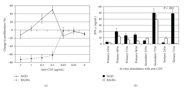 (a) Secondary NOD T cell blasts are resistant to AICD upon tertiary restimulation. NOD or BALB/c Con A blasts were restimulated on anti-CD3-coated plates, washed, and cultured in IL-2-containing medium for 3 days then stimulated again on anti-CD3-coated plates (0.003–3.0 μ g/mL; 50 μ l/well). Tritium-labeled thymidine was added for the last 16 hrs of a 72-hour culture. The data are expressed as percent change versus control wells [(mean cpm anti-CD3 wells/mean cpm IgG wells) × 100]. The standard deviation of triplicate wells was less than 10%, and the results are representative of four experiments. (b) Culture supernatants were collected at various times (24–96 hrs) following primary stimulation (Con A) of NOD or BALB/c spleen cells or secondary and tertiary stimulations of T cells blasts with plate-bound anti-CD3 (1.0 μ g/mL). IFN- γ levels were measured by ELISA, and the results are expressed as ng/mL. The results represent the mean and SD of triplicate wells and are representative of 3 independent experiments. Only P -values that are