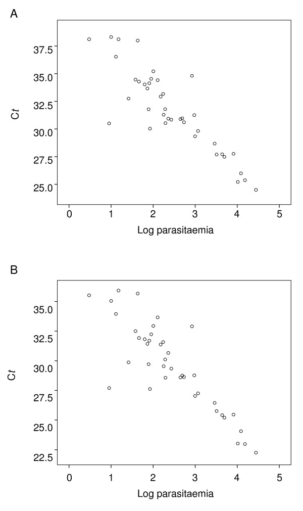 Correlation between C t value and parasitaemia . Log parasitaemia values (parasites/μL blood) were plotted against C t values from the Plasprobe (A) and Pk probe (B) PCR reactions, for 40 blood samples infected with P. knowlesi .