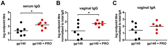 Second-site immunization in the presence of PRO 2000 increases systemic and mucosal antibody responses. BALB/c mice (n = 7) were primed intranasally with 10 µg gp140 per animal in polycation and were boosted three times vaginally with gp140 +/− PRO 2000. Samples were collected 14 days after the final vaginal immunization. Serum <t>IgG</t> endpoint titres ( A ), or vaginal lavage IgG ( B ) and <t>IgA</t> ( C ) endpoint titres normalized to the total IgG or IgA content or each sample, respectively, are displayed. gp140 + PRO , combination of gp140 and PRO 2000.* p
